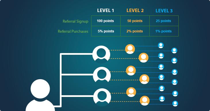Traffup 3-tier Referral/Affiliate Program
